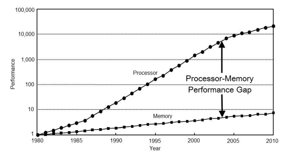 Performance of processors and memory through the years 1980-2010
